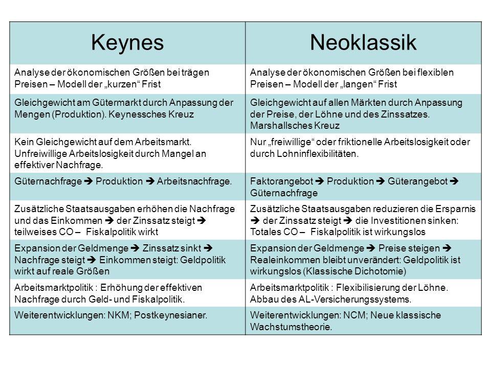 """Keynes Neoklassik. Analyse der ökonomischen Größen bei trägen Preisen – Modell der """"kurzen Frist."""