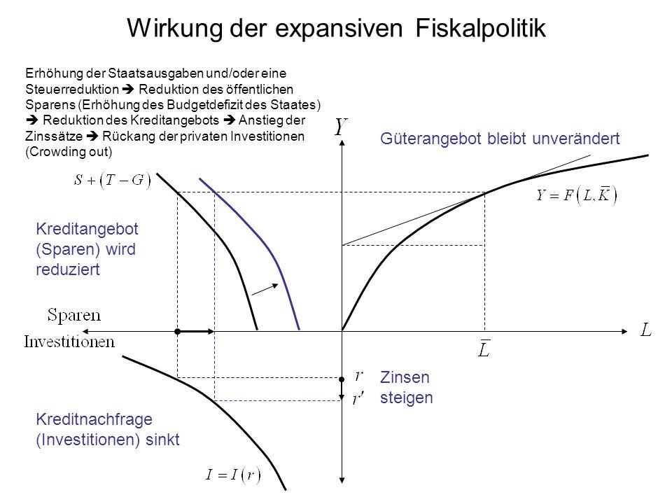 Wirkung der expansiven Fiskalpolitik