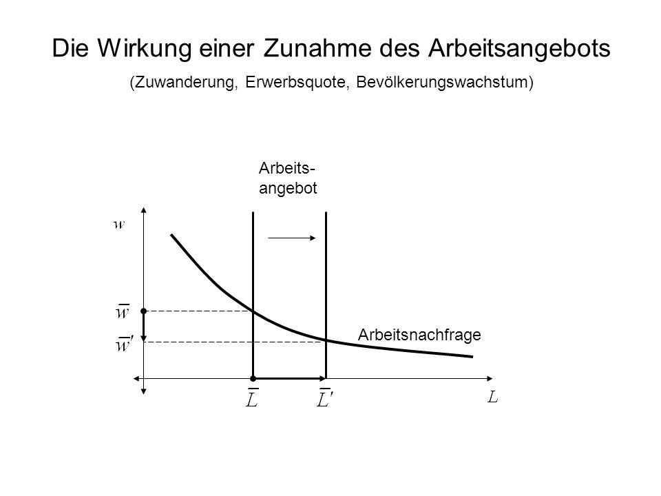 Die Wirkung einer Zunahme des Arbeitsangebots (Zuwanderung, Erwerbsquote, Bevölkerungswachstum)