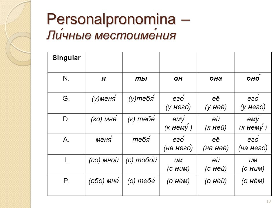 Personalpronomina – Ли́чные местоиме́ния