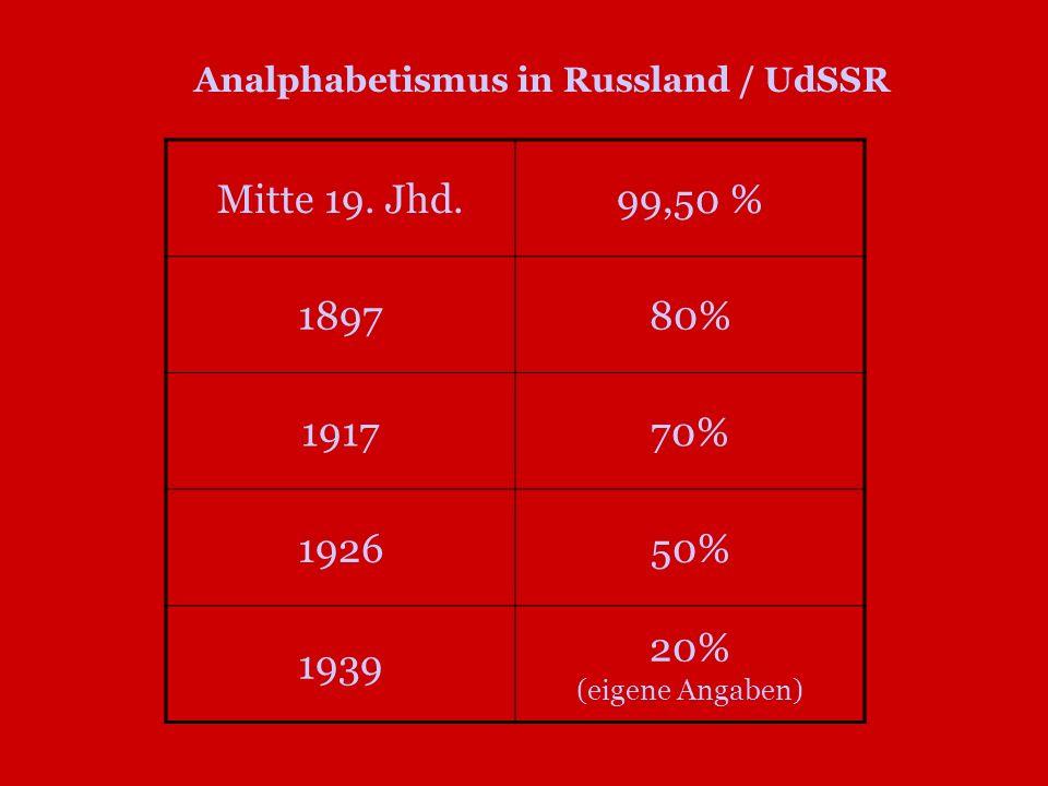 Analphabetismus in Russland / UdSSR