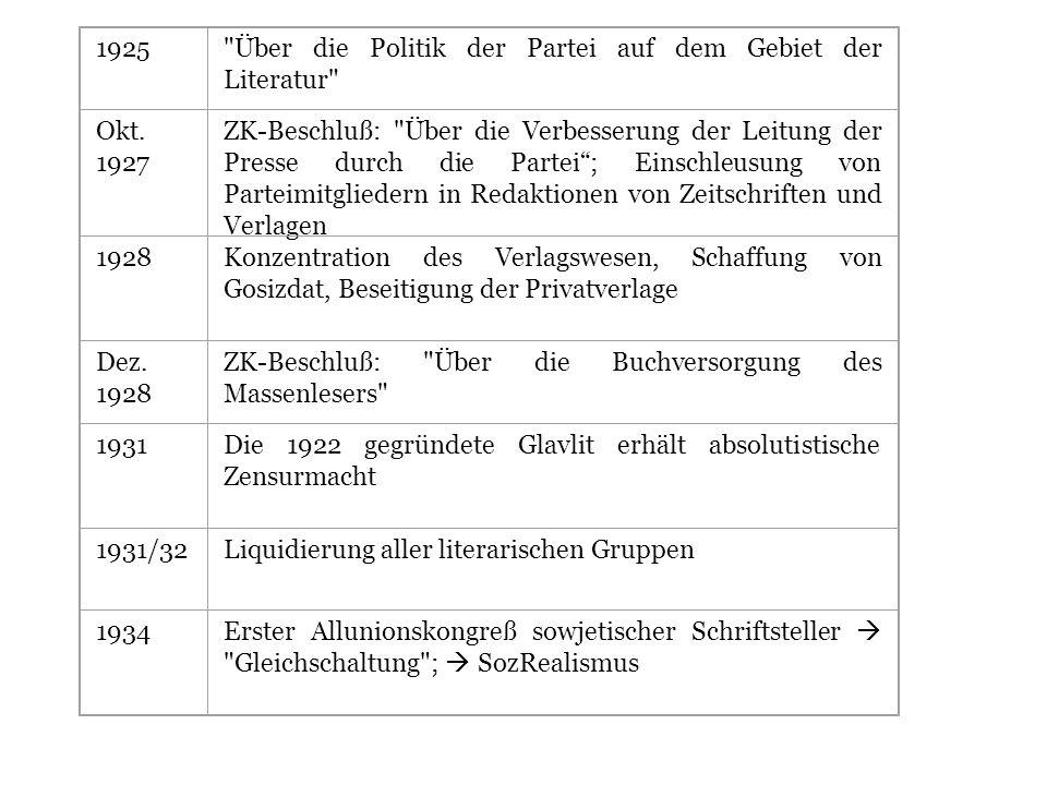 1925 Über die Politik der Partei auf dem Gebiet der Literatur Okt. 1927.