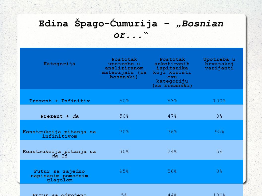 "Edina Špago-Ćumurija - ""Bosnian or..."
