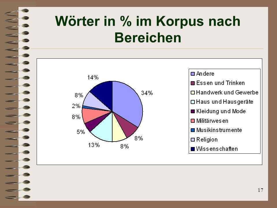 Wörter in % im Korpus nach Bereichen