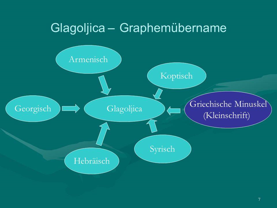 Glagoljica – Graphemübername