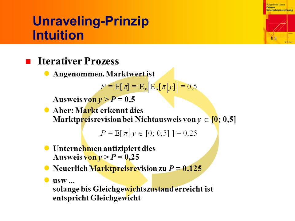 Unraveling-Prinzip Intuition