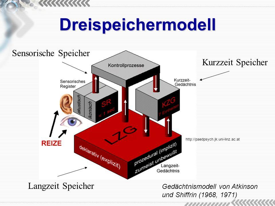 Dreispeichermodell Sensorische Speicher Kurzzeit Speicher