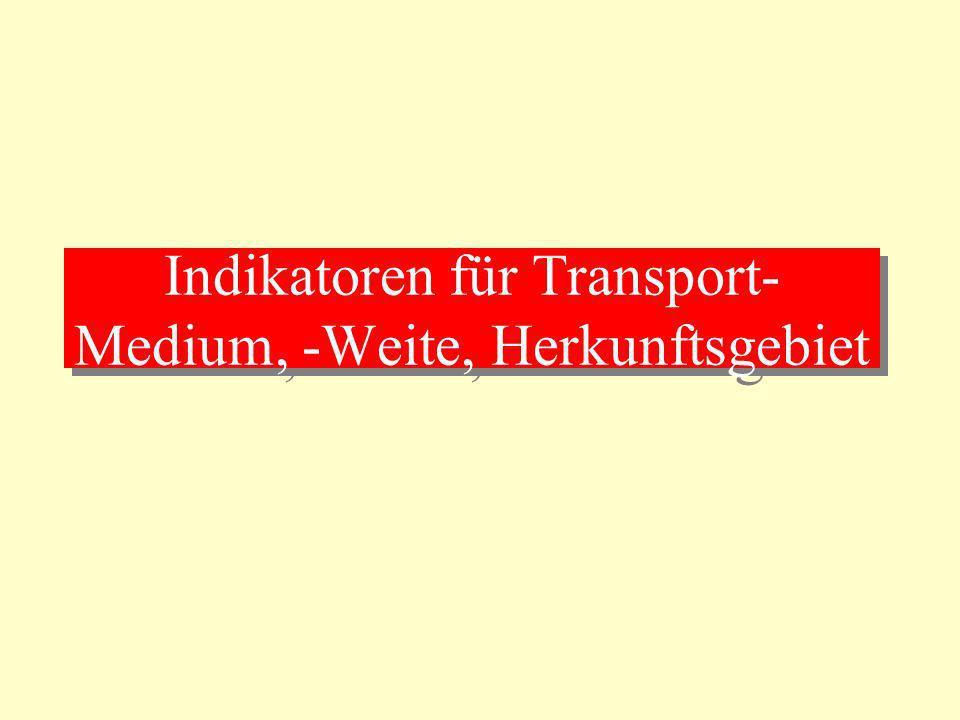 Indikatoren für Transport-Medium, -Weite, Herkunftsgebiet