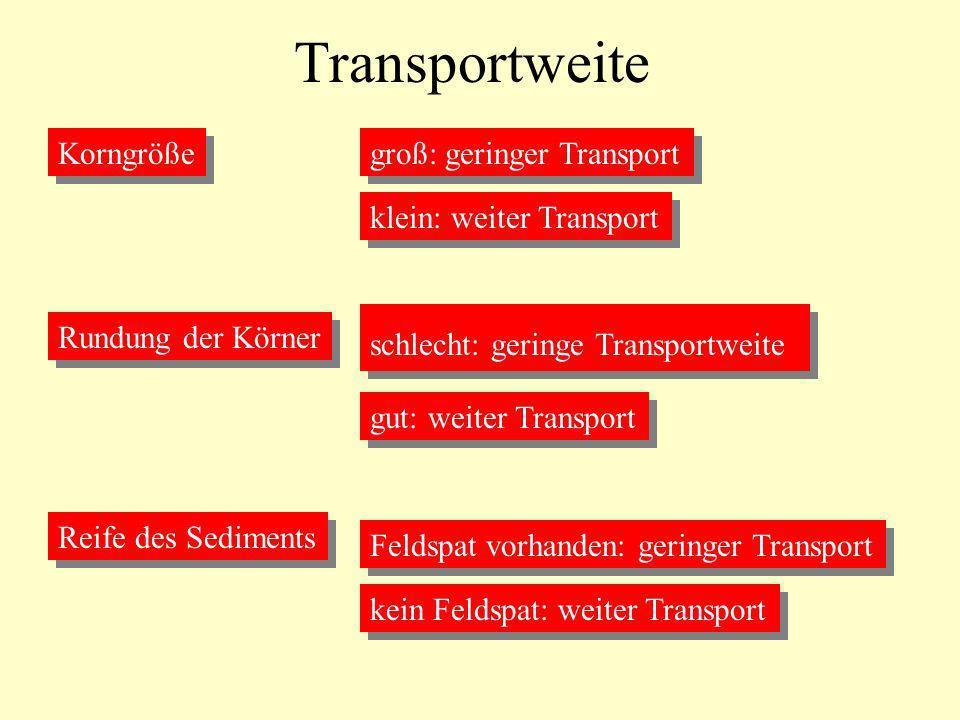 Transportweite Korngröße groß: geringer Transport