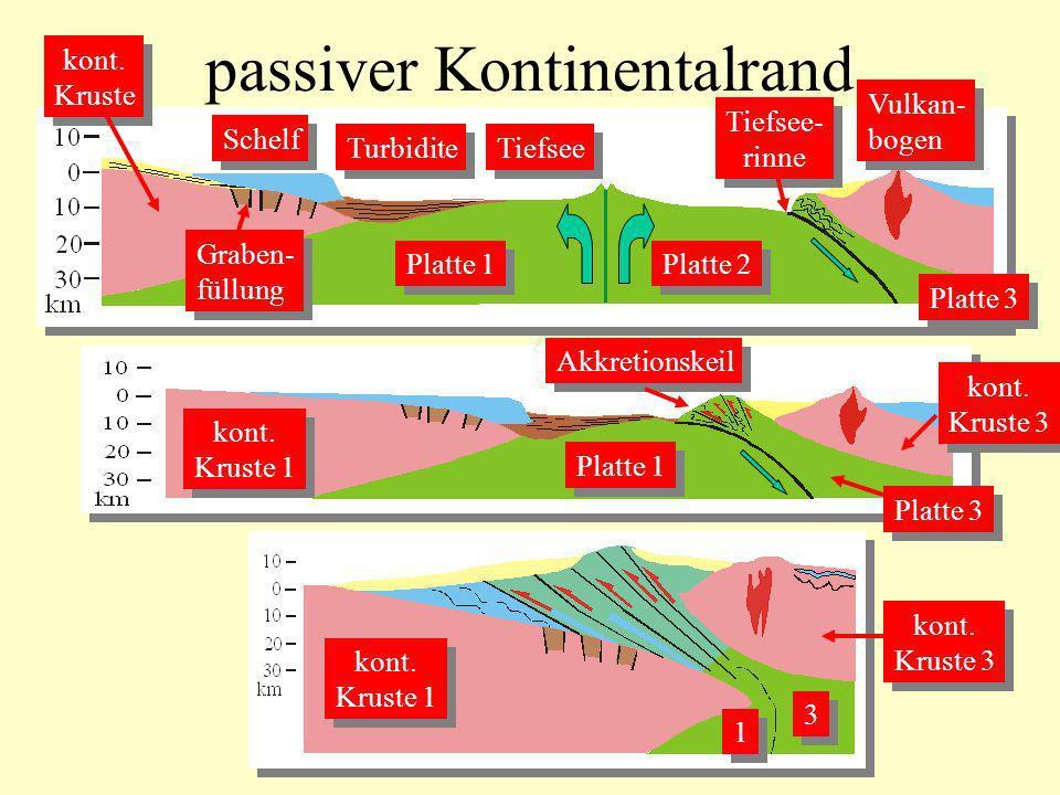 passiver Kontinentalrand