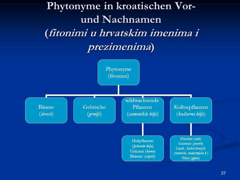 Phytonyme in kroatischen Vor- und Nachnamen (fitonimi u hrvatskim imenima i prezimenima)