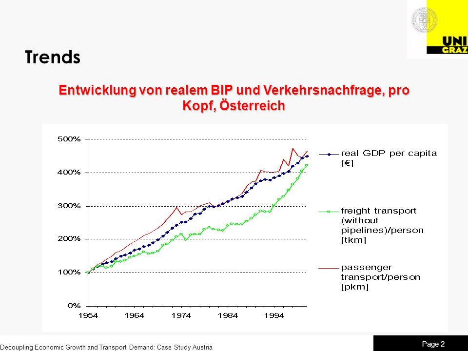 Entwicklung von realem BIP und Verkehrsnachfrage, pro Kopf, Österreich