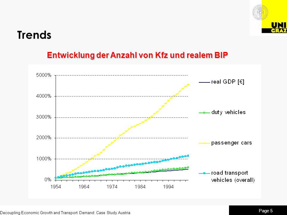 Trends Entwicklung der Anzahl von Kfz und realem BIP