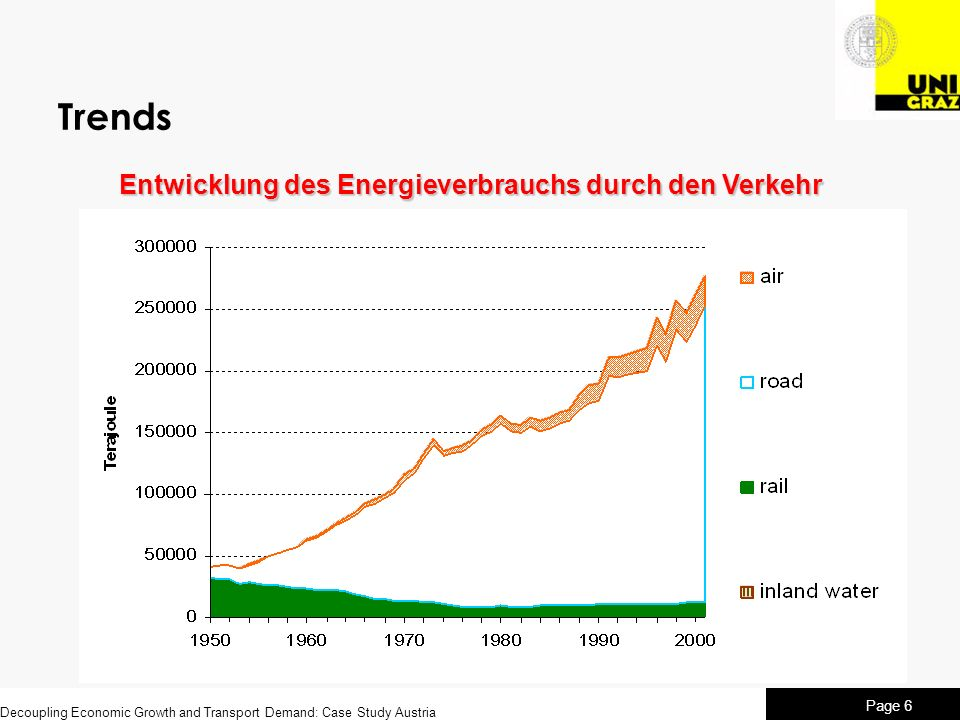 Entwicklung des Energieverbrauchs durch den Verkehr