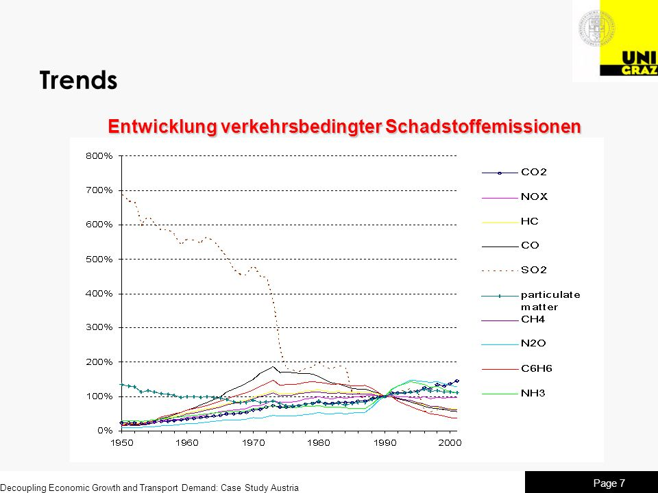 Trends Entwicklung verkehrsbedingter Schadstoffemissionen