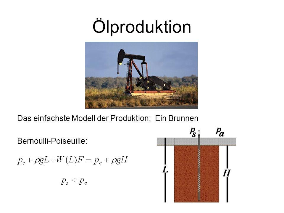 Ölproduktion Das einfachste Modell der Produktion: Ein Brunnen