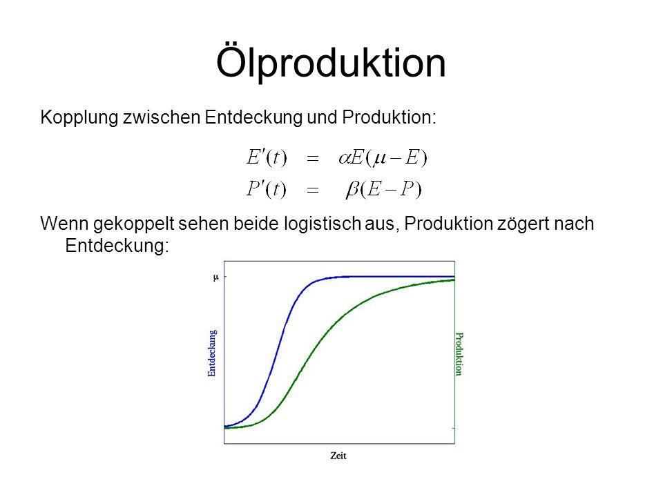 Ölproduktion Kopplung zwischen Entdeckung und Produktion: