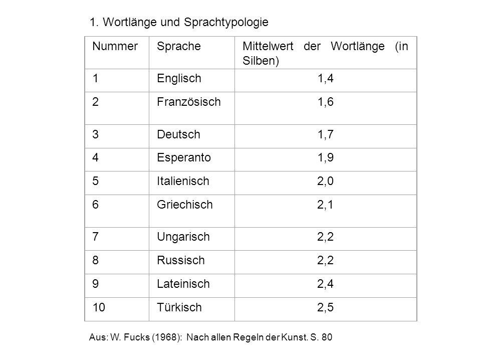 1. Wortlänge und Sprachtypologie