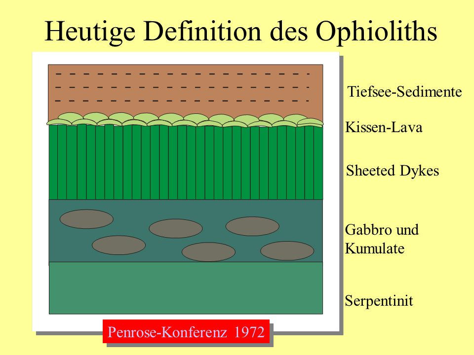 Heutige Definition des Ophioliths