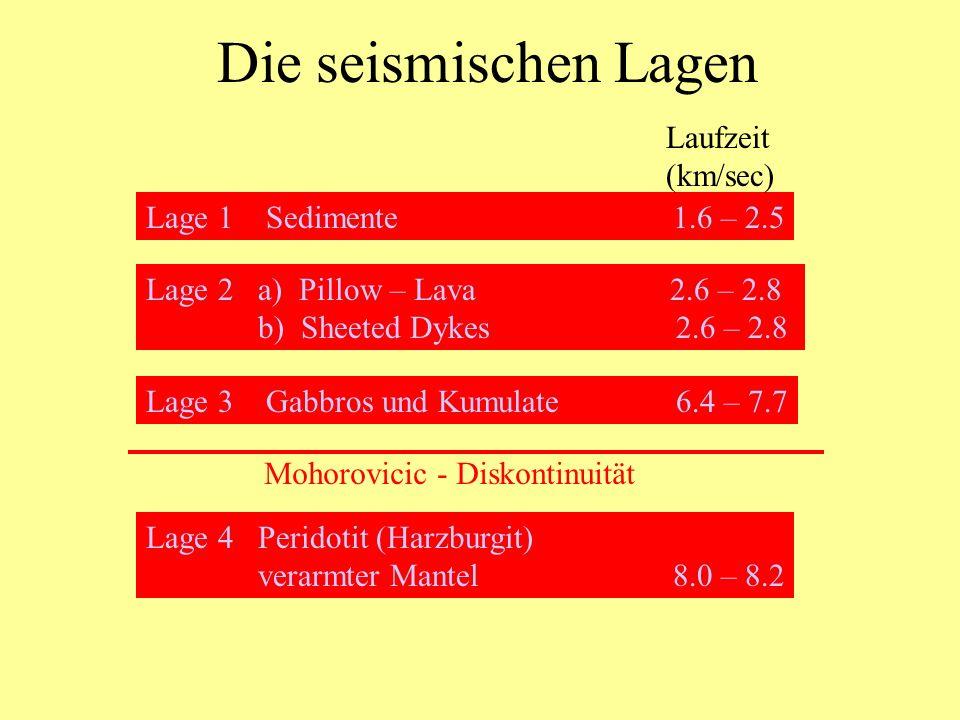 Die seismischen Lagen Laufzeit (km/sec) Lage 1 Sedimente 1.6 – 2.5