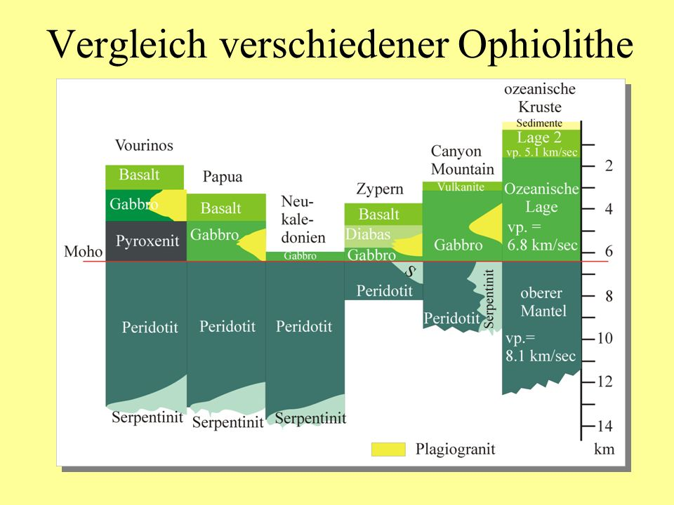 Vergleich verschiedener Ophiolithe
