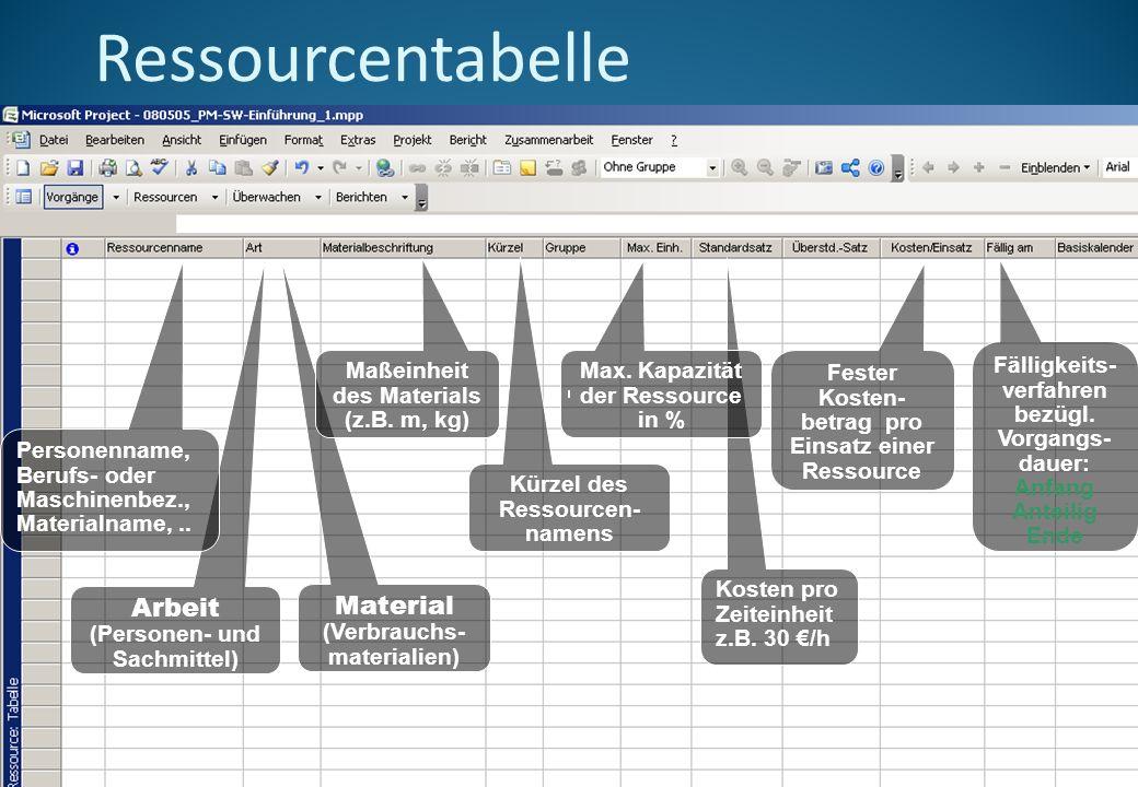 Ressourcentabelle Arbeit (Personen- und Sachmittel)
