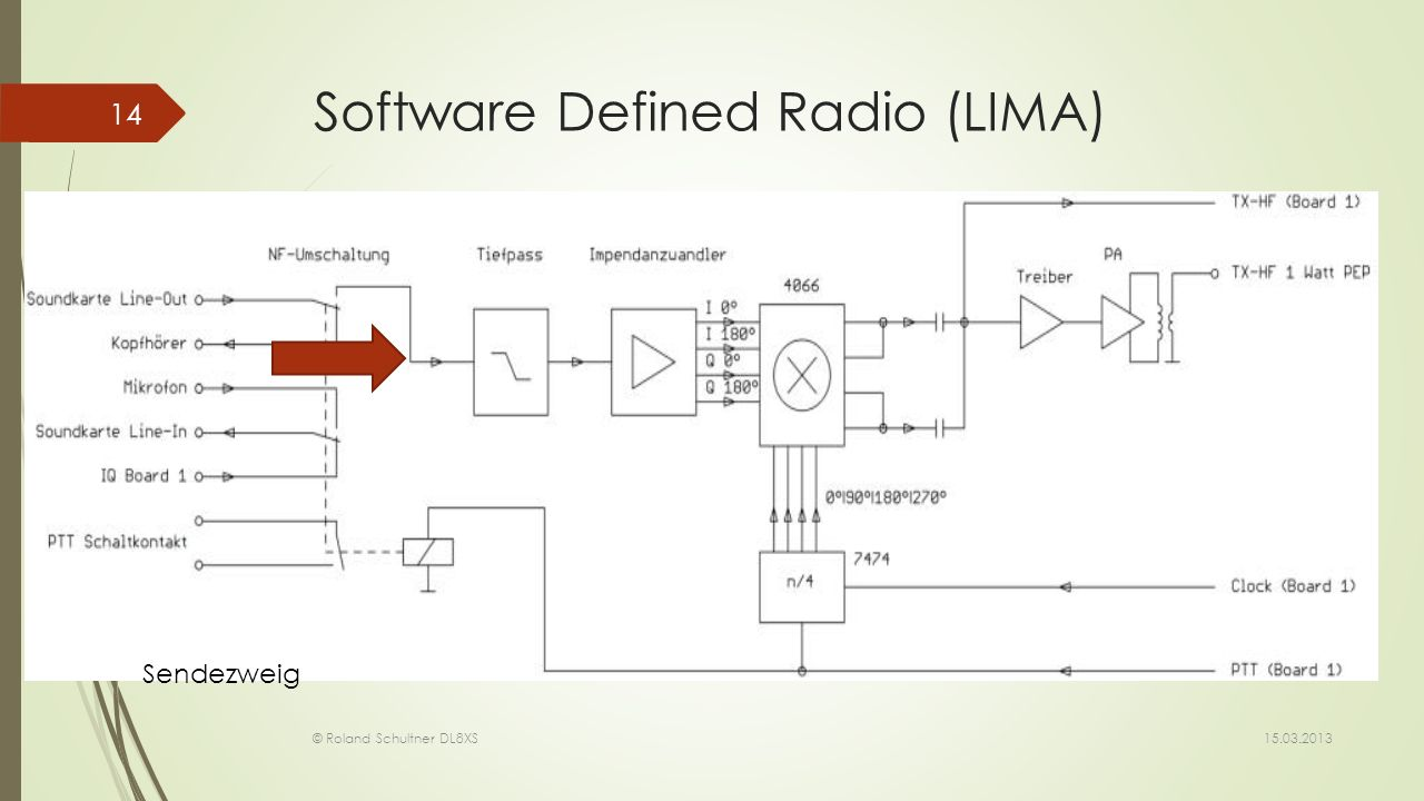 Software Defined Radio (LIMA)