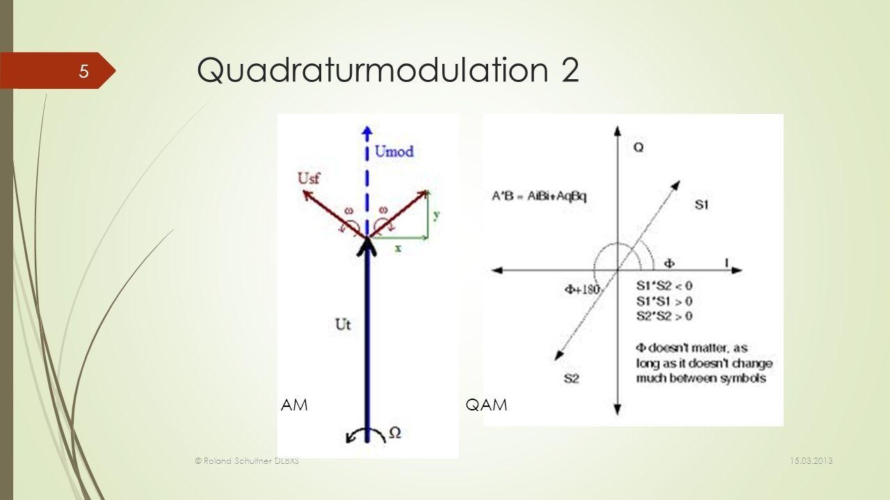 Quadraturmodulation 2 AM QAM