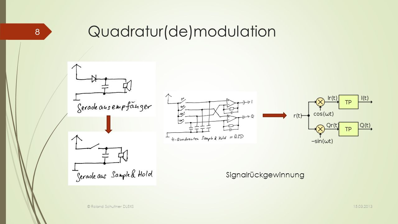 Quadratur(de)modulation