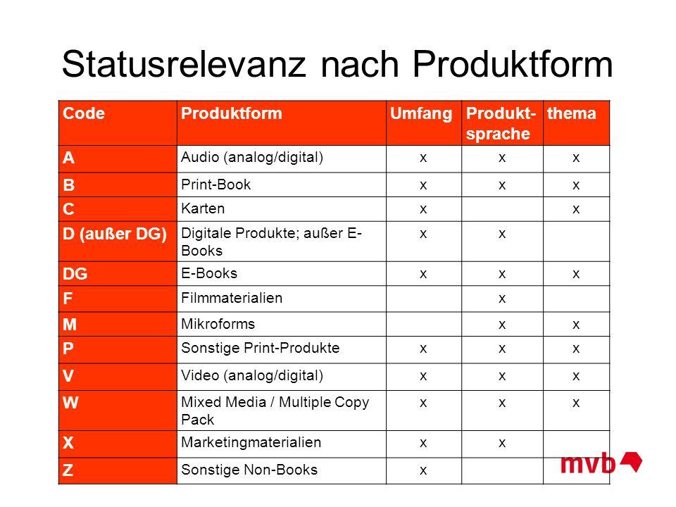 Statusrelevanz nach Produktform