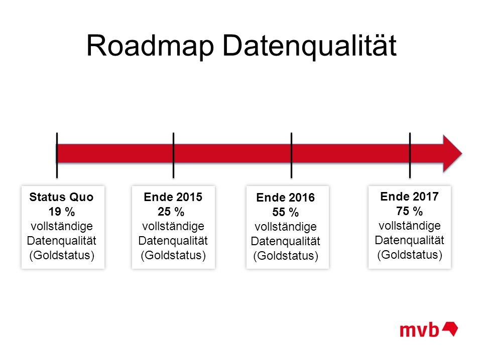 Roadmap Datenqualität