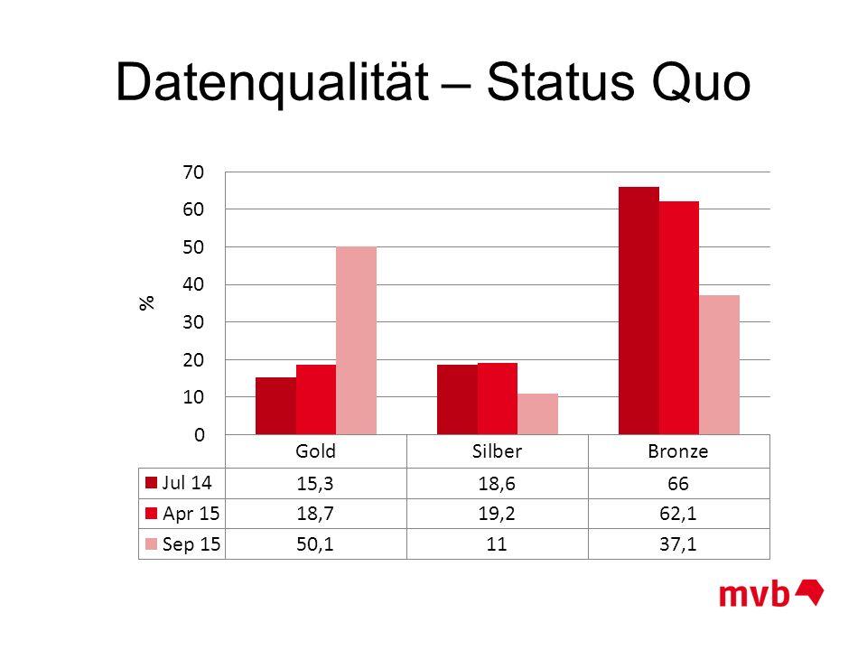 Datenqualität – Status Quo