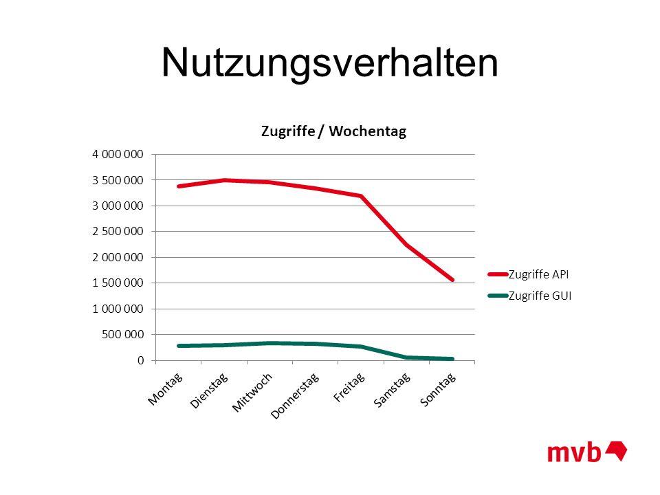Nutzungsverhalten April 2015 57,0% 93,9% 75,3% 95,1% 92,1% 47,4% 68,6%