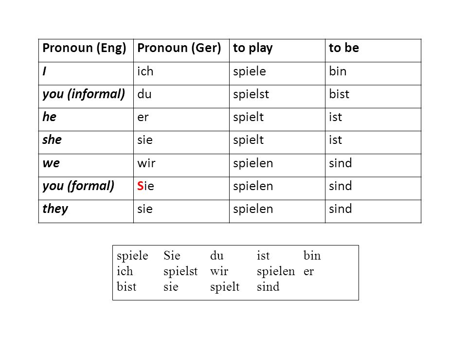 Pronoun (Eng) Pronoun (Ger) to play to be I ich spiele bin