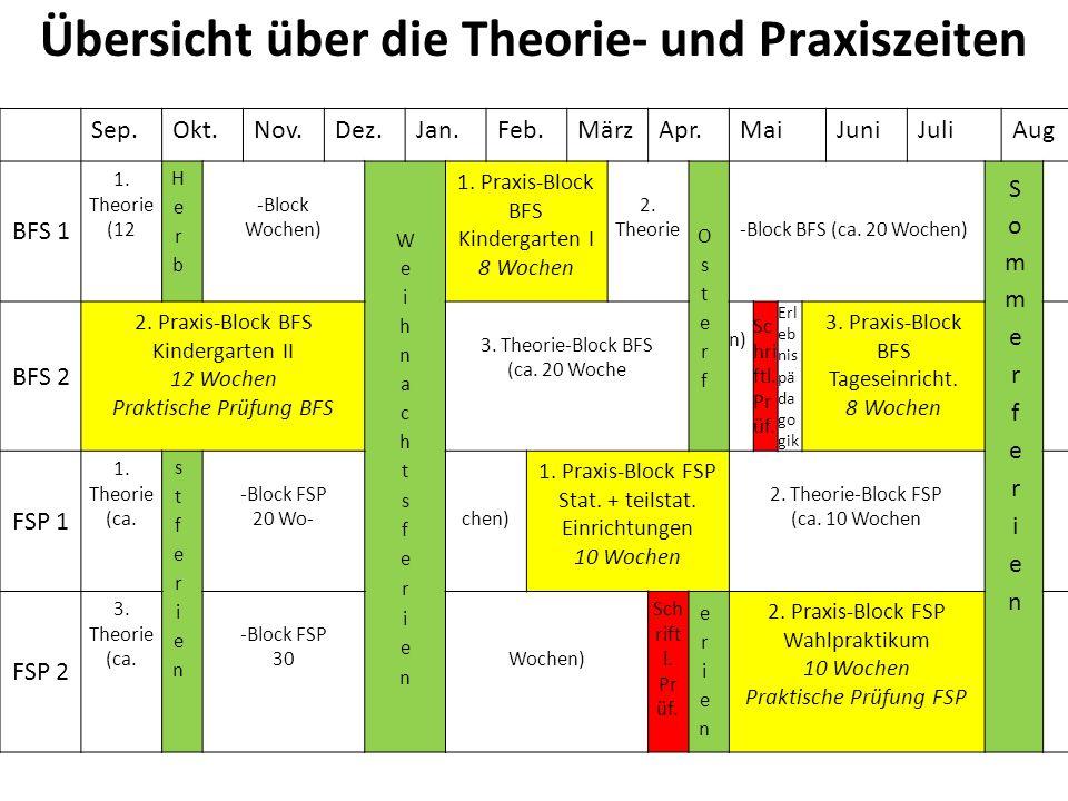 Übersicht über die Theorie- und Praxiszeiten