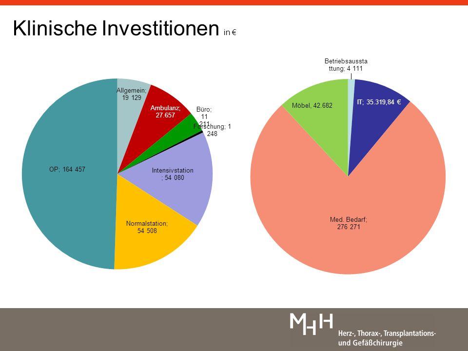 Klinische Investitionen in €