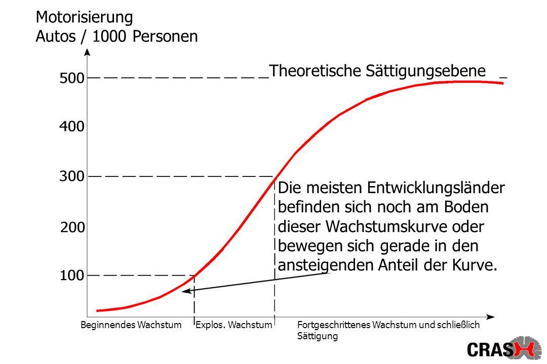 Theoretische Sättigungsebene