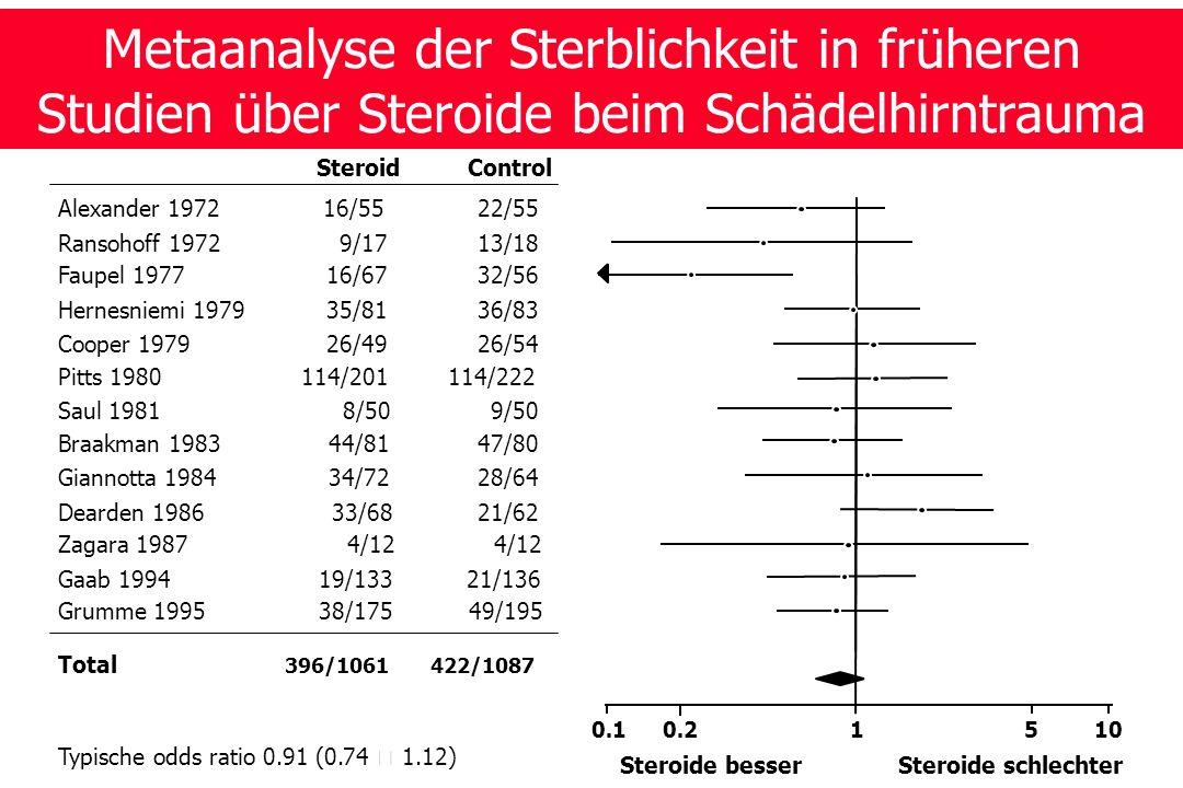 Metaanalyse der Sterblichkeit in früheren Studien über Steroide beim Schädelhirntrauma