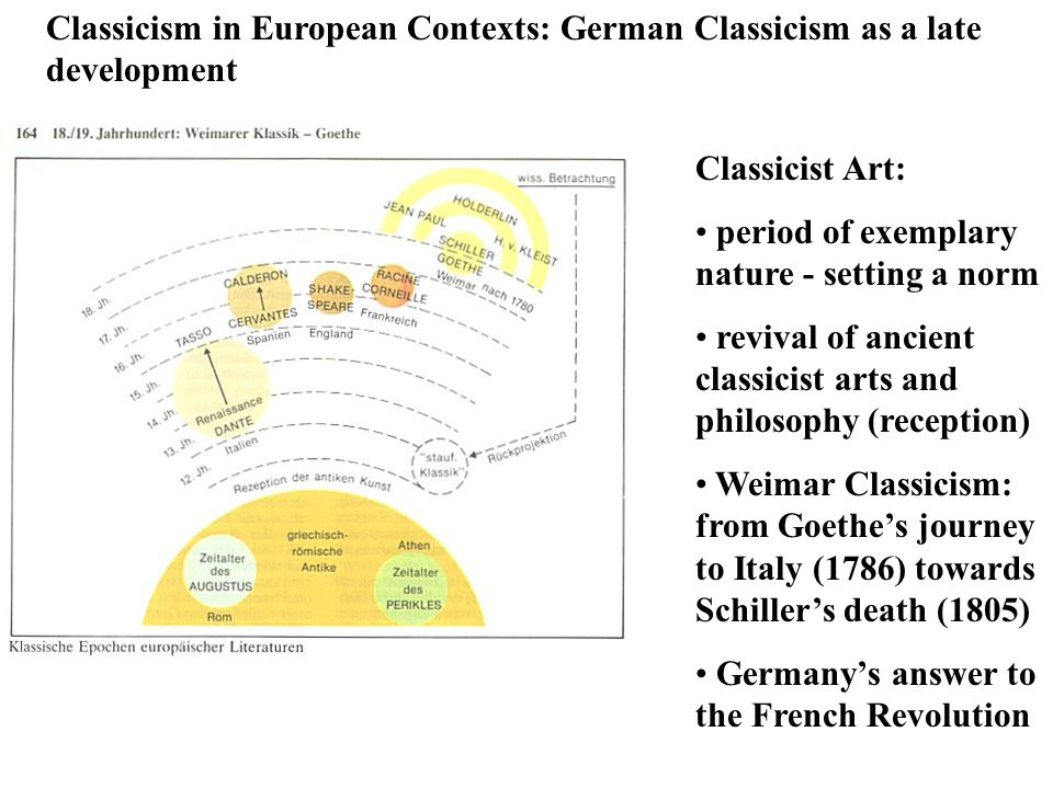 Classicism in European Contexts: German Classicism as a late development