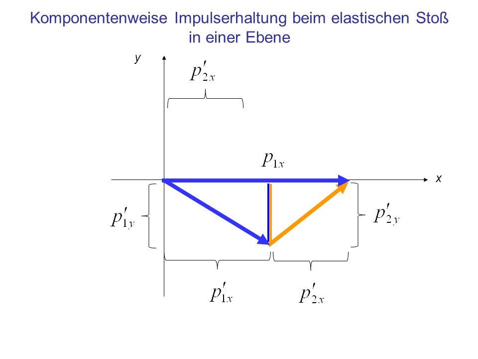 Komponentenweise Impulserhaltung beim elastischen Stoß in einer Ebene