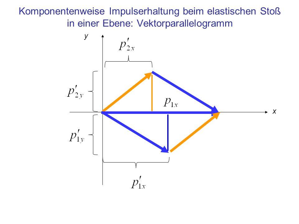 Komponentenweise Impulserhaltung beim elastischen Stoß in einer Ebene: Vektorparallelogramm