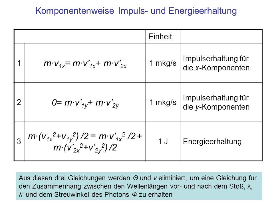 Komponentenweise Impuls- und Energieerhaltung