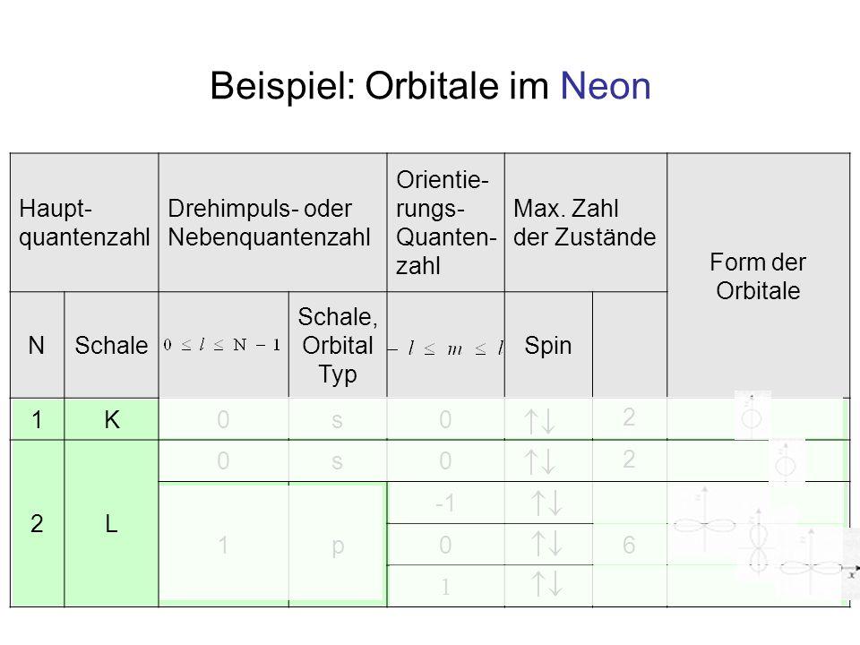Beispiel: Orbitale im Neon