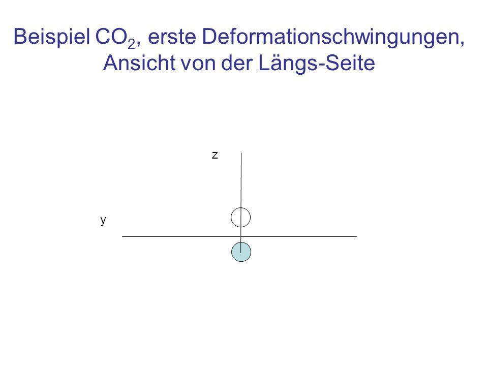 Beispiel CO2, erste Deformationschwingungen, Ansicht von der Längs-Seite
