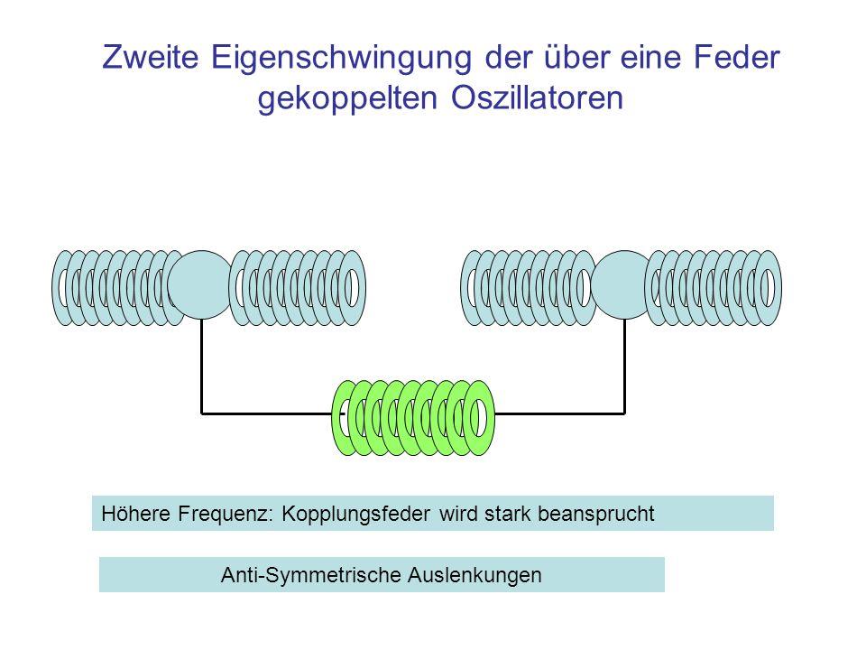 Zweite Eigenschwingung der über eine Feder gekoppelten Oszillatoren