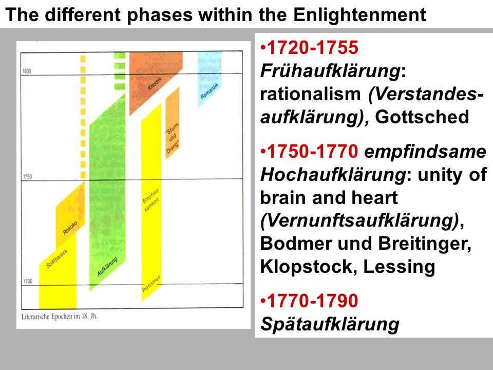 The different phases within the Enlightenment