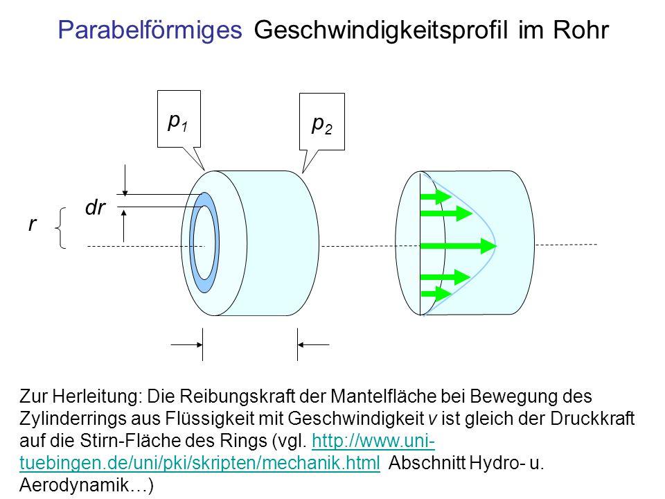 Parabelförmiges Geschwindigkeitsprofil im Rohr