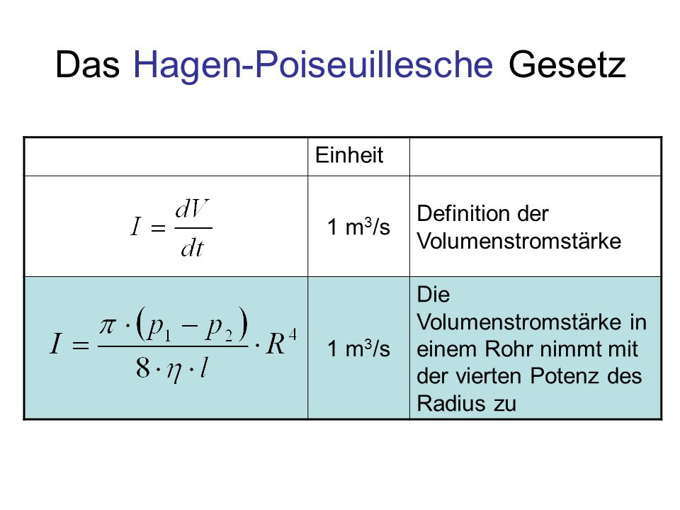 Das Hagen-Poiseuillesche Gesetz