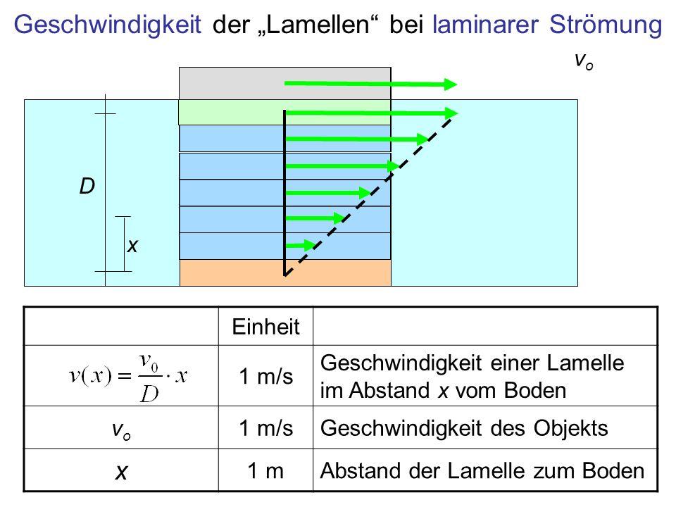 """Geschwindigkeit der """"Lamellen bei laminarer Strömung"""