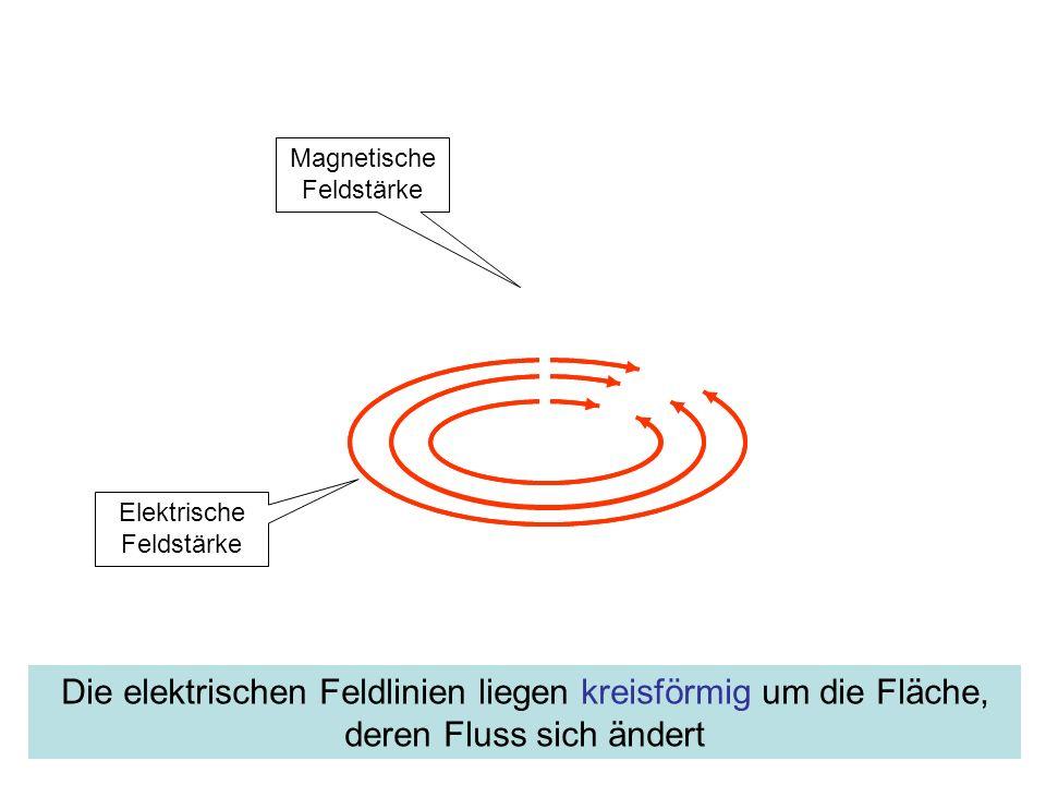 Magnetische Feldstärke